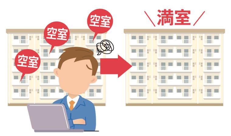 空室リスク・家賃滞納リスクを回避することができる