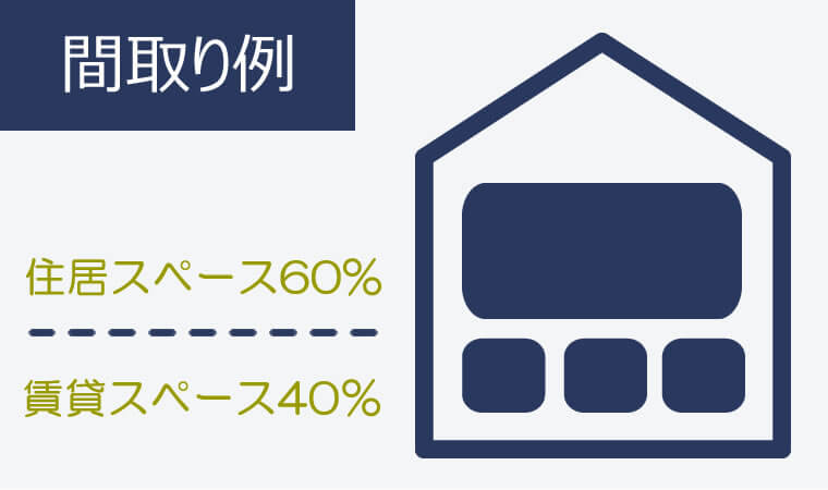 ①自宅スペースを50%以上にしなければならない