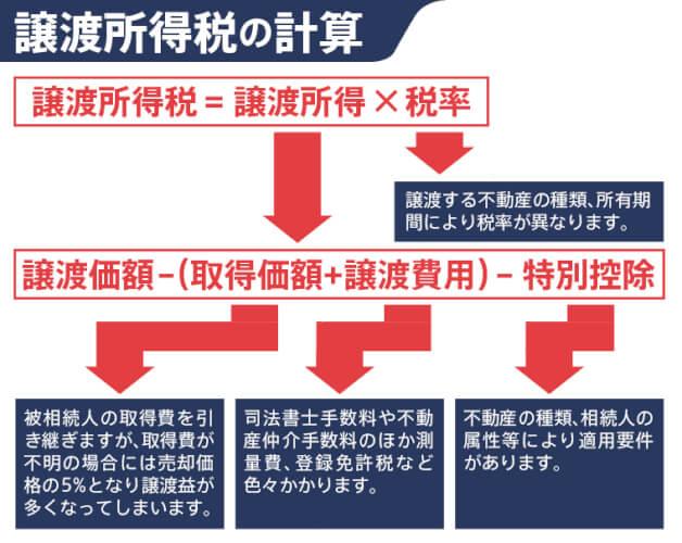 利益が出た場合に課税される譲渡所得税