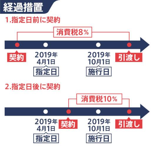 2019年10月からの増税(8%から10%)に注意