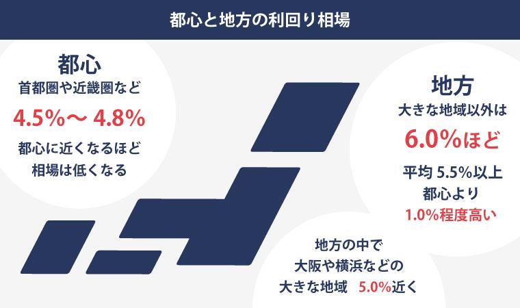 都心の場合は4.5〜4.8%