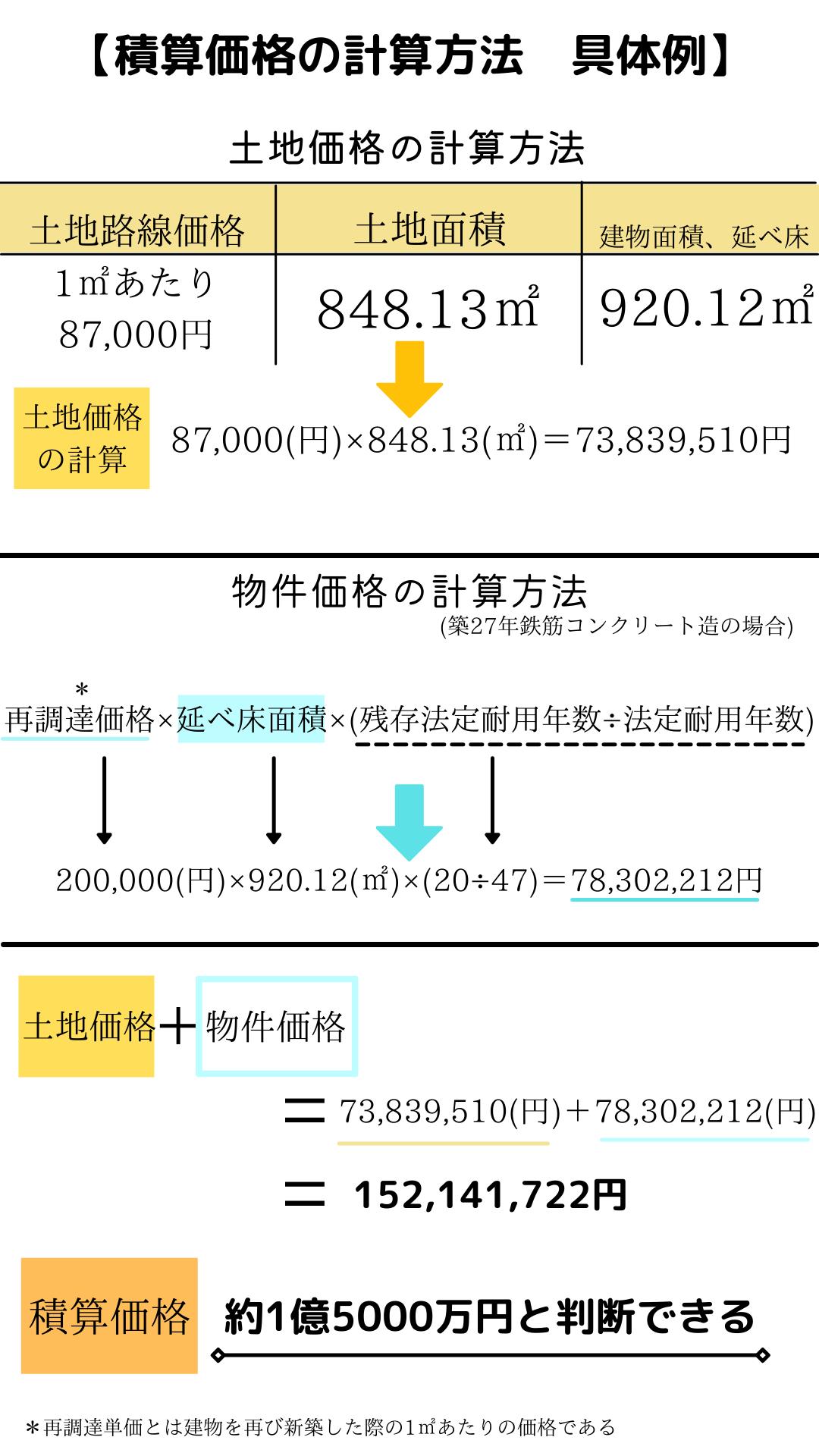 積算価格の計算具体例